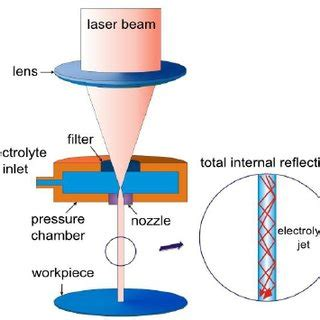 Effect of Process Parameter in Abrasive Water Jet Cutting
