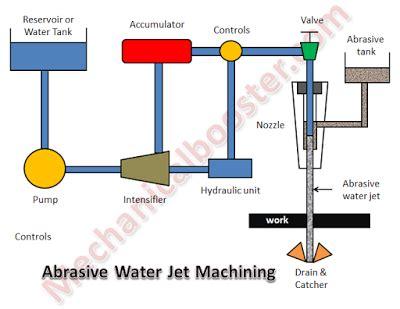 Abrasive jet machining research paper 2017