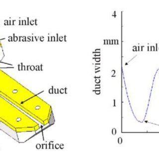 Experimental Parametric Studies on Hast Alloy Using